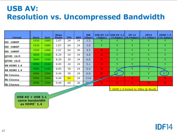 USB-AV 3.1 unterstützt 4K mit 30 Hz, HDMI 2.0 und DP mit 60 Hz. (Bild: Intel)