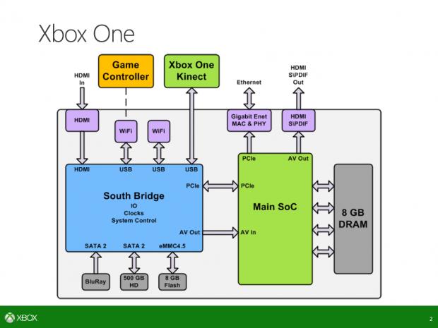 Die DCE befindet sich im Main SoC im AV Out. (Bild: Microsoft)