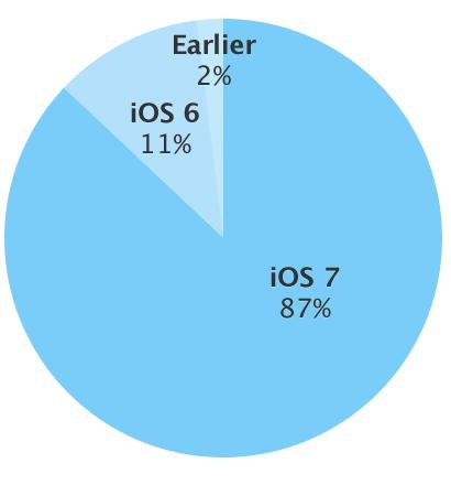 Die Verbreitung der iOS-Versionen Anfang April 2014 (Bild: Apple)