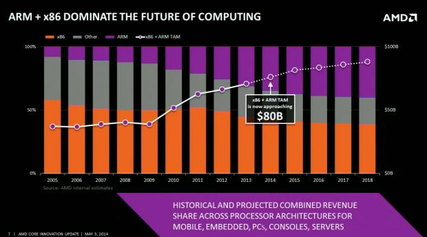 AMDs neue Roadmap: Mehr ARM, weniger Bulldozer. (Folien: AMD, Screenshot: Golem.de)