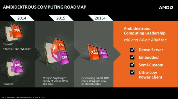 Erst 2016 gibt es rundum neue x86-Kerne. (Folien: AMD, Screenshot: Golem.de)