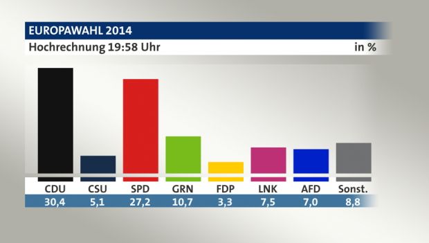 Ergebnisse der Europawahl (Bild: ARD)