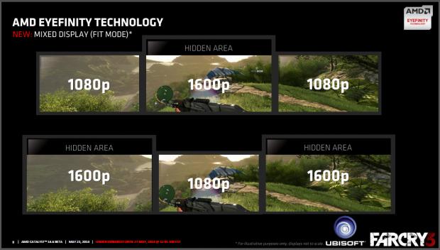 Verschiedene Displays lassen sich sinnvoll nutzen. (Folien: AMD)
