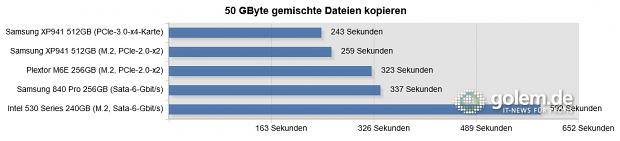 Testsystem: Asus Z97-Deluxe [NFC & WLC], Core i5-4430 (Stromsparmodi & Turbo deaktiviert), 2 x 8 GByte DDR3-1600, Windows 8.1 Pro x64