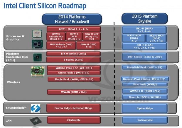 Haswell und Broadwell im Vergleich mit Skylake (Bild: VR-Zone Chinese)
