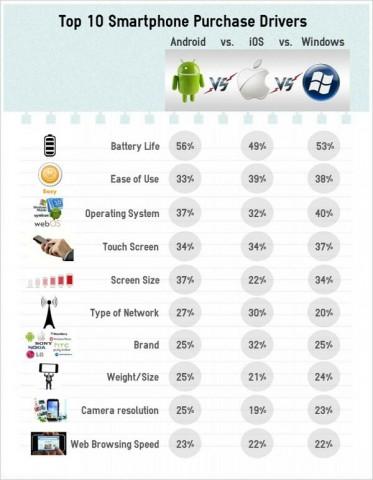 Umfrage zu Kriterien beim Smartphone-Kauf (Bild: IDC)