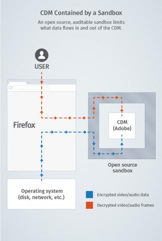 Schema des geplanten CDM-Plugins im Firefox (Bild:Mozilla - CC-BY-SA 3.0)