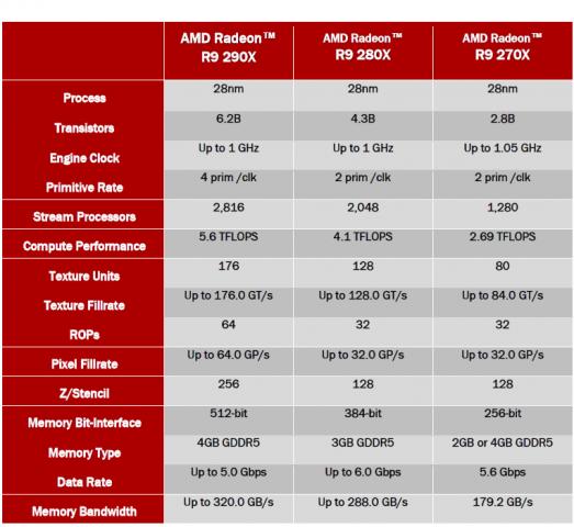 Die offiziellen Daten der bisherigen 290X (Bild: AMD)