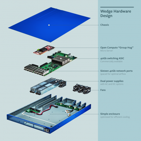 Skizze des Wedge-Switch-Designs (Grafik: Facebook)