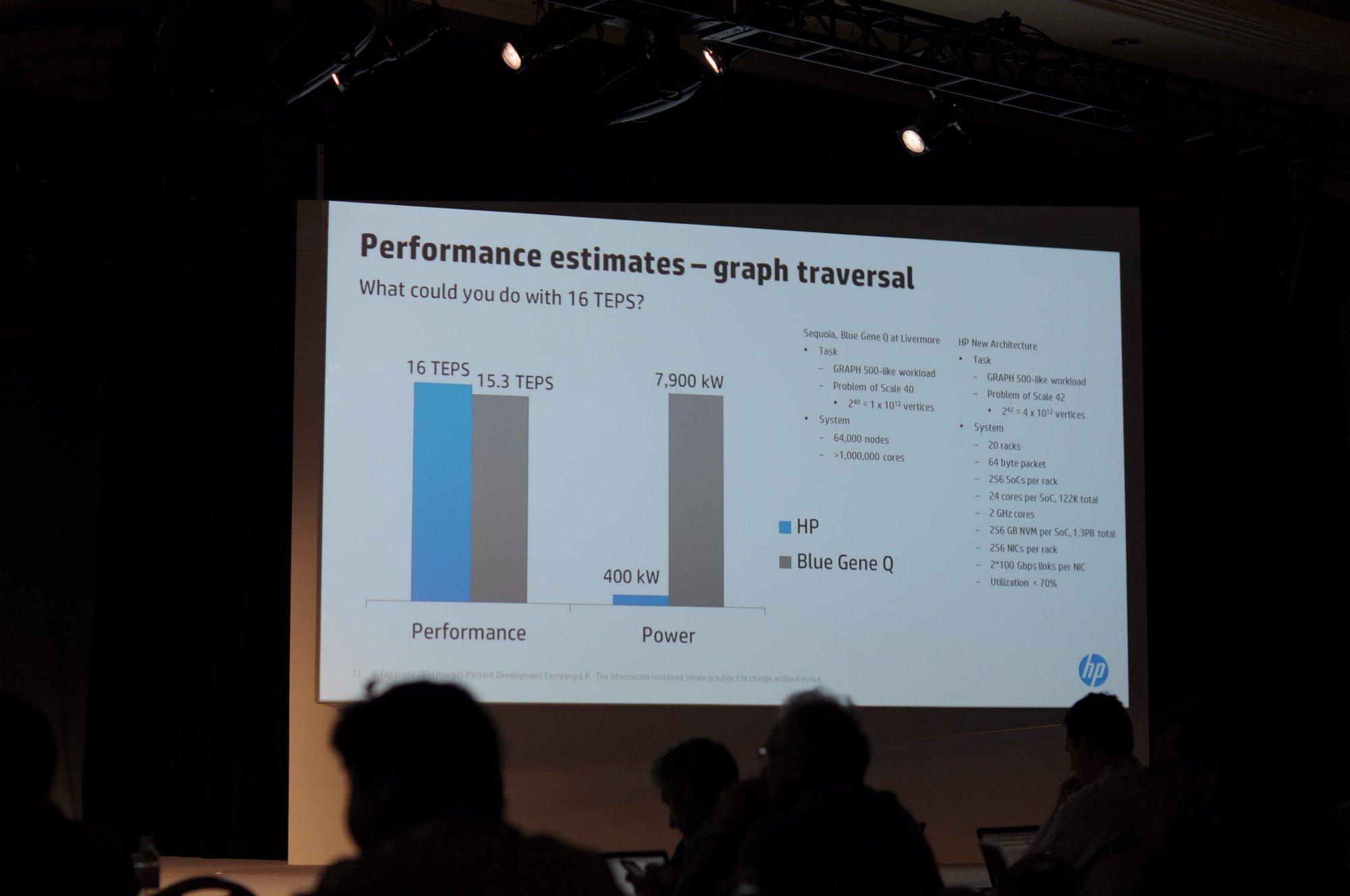The Machine: HP will den Computer neu erfinden - ... sieht HP seine Machine in der Simulation weit vorne. (Foto: Andreas Sebayang/Golem.de)