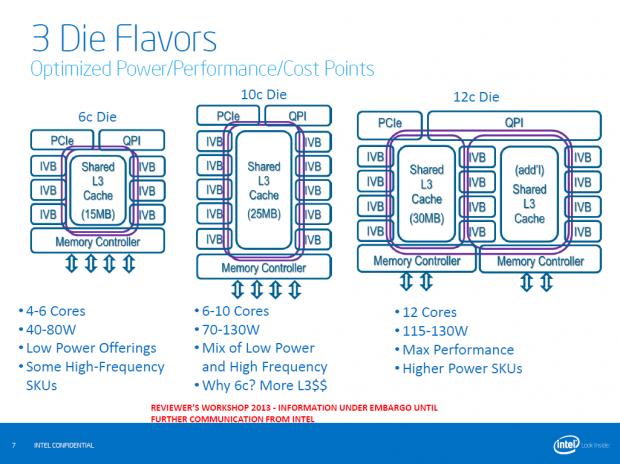 Ivy Bridge EP macht es vor: Zwei Dies nach herkömmlichem Schema, rechts die Version mit geteiltem L3-Cache und Kern-Paketen. (Bild: Intel)