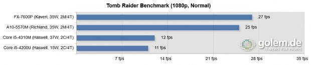 Kaveri, Haswell, 2 x 8 GByte DDR3-1866 (AMD), 2 x 8 GByte DDR3-1600 (Intel), Turbo an, Windows 8.1 Update 1 x64, Catalyst 14.6 Beta v1, Intel 10.18.10.3496