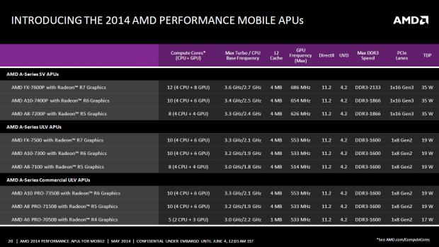 Die mobilen Kaveri-Modelle im Überblick (Bild: AMD)