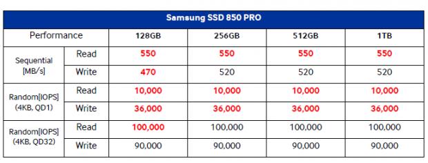Rot markiert die Unterschiede zur 840 Pro. (Tabelle: Samsung)