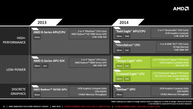 AMD stellt Steppe Eagle und Crowned Eagle vor (Bild: Marc Sauter/Golem.de)
