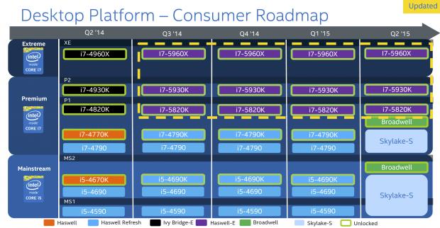 Inoffizielle Intel-Roadmap (Bild: VR-Zone)