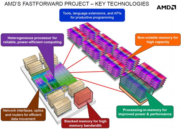 Stacked Memory und Processor-in-Memory (Bild: AMD)
