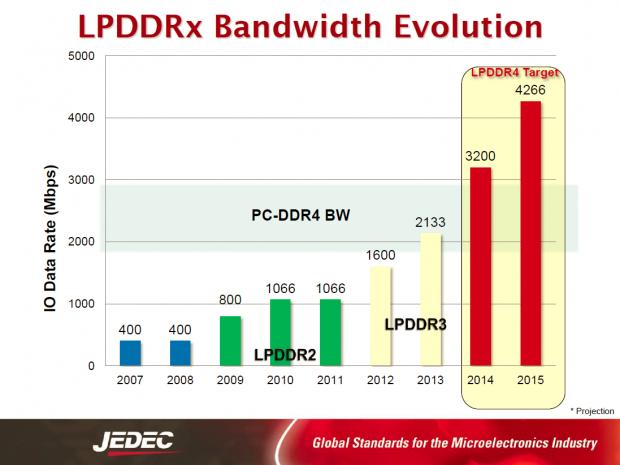 Vergleich der Datentransfer-Rate von LPDDR3 und LPDDR4 (Bild: JEDEC)
