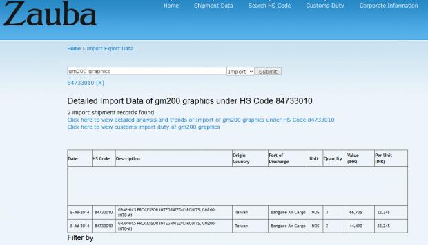 In der Zoll-Datenbank Zauba finden sich der GM200...  (Screenshot: Golem.de)