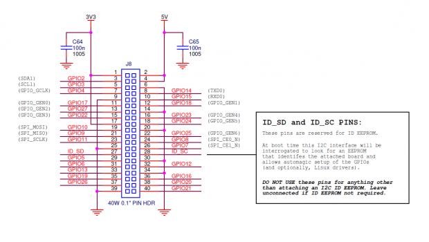 Mehr PINs auf dem Board (Grafik: Raspberry Pi Foundation)