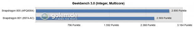 Qualcomm MDP Tablet, Oneplus One, jeweils 3 GByte Arbeitsspeicher und Android 4.4.2