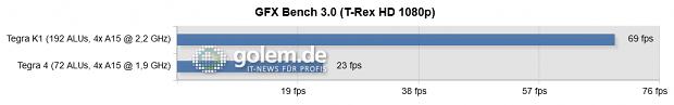 Android 4.4.2, Nvidia Shield (Tegra 4), Nvidia Shield Tablet (Tegra K1)