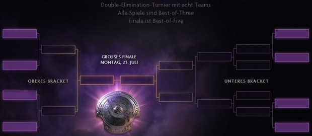 Der Spielplan des Finales (Screnshot: Golem.de)