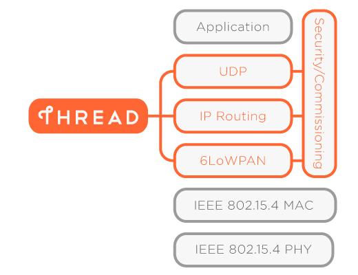 Internet der Dinge: Google, Samsung und ARM mit Thread gegen WLAN und Bluetooth - Die Protokollschichten von Thread. (Bild: Thread Group)