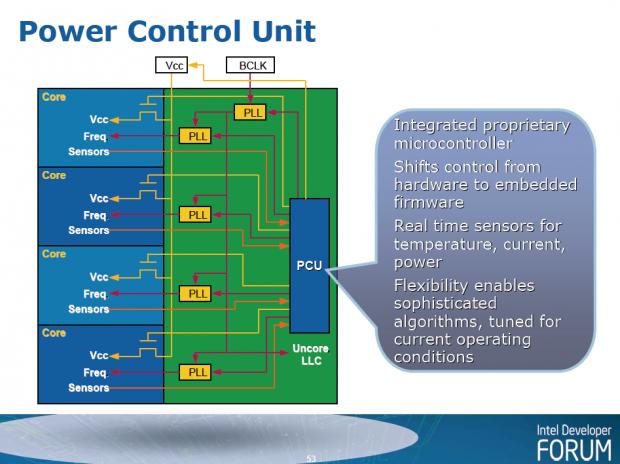 Die Power Control Unit des ersten Core i7 Nehalem steuert Takte und Spannungen. (Bild: Intel)