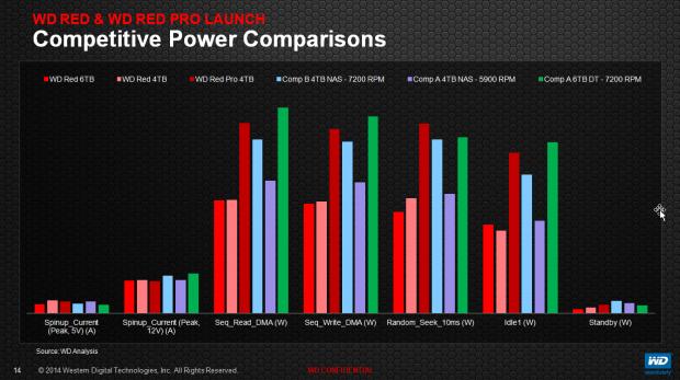 Die Red Pro benötigt etwas mehr Energie als die Red. (Bilder: WD)