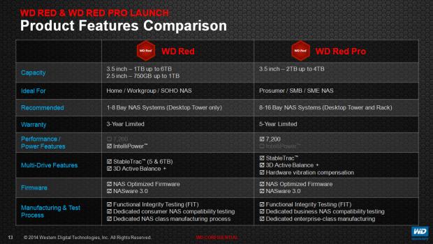 WD Red und Red Pro im Vergleich (Bilder: WD)