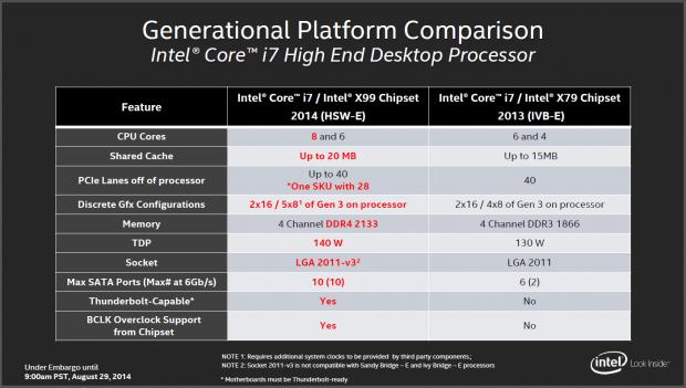 Unterschiede zwischen 4960X und 5960X (Folien: Intel)