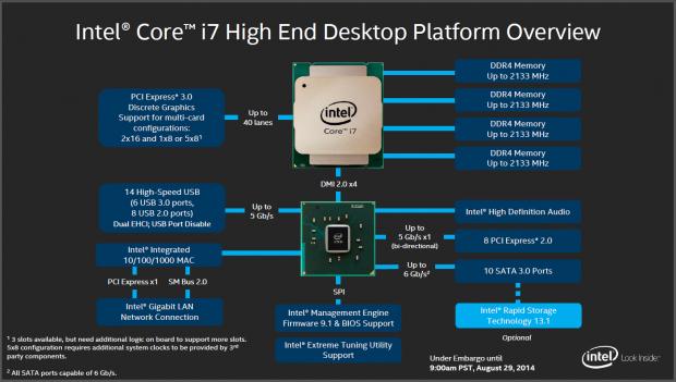 Mehr Schnittstellen, aber gleich viele PCIe-Lanes (Folien: Intel)