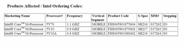 Drei von Intel bestätigte Modelle des Core M. (Screenshot: Golem.de)