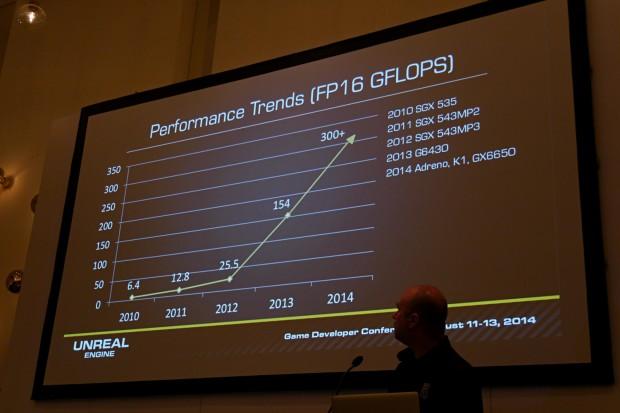 GFLOPs von Mobile-GPUs (Foto: Marc Sauter/Golem.de)