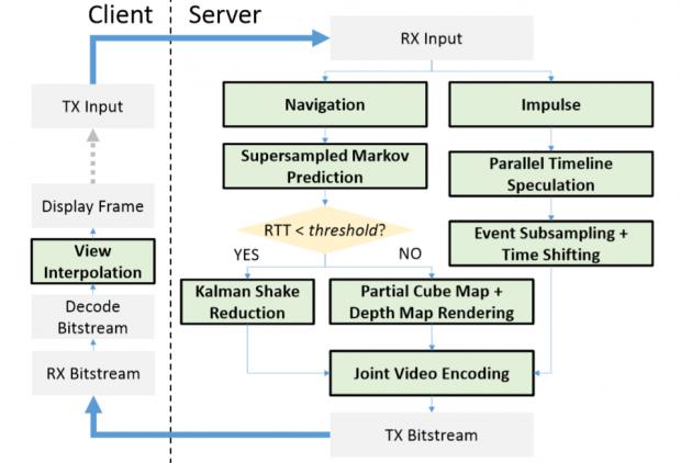 Der Ablauf bei DeLorean zwischen Client und Server. (Bild: Microsoft Research)