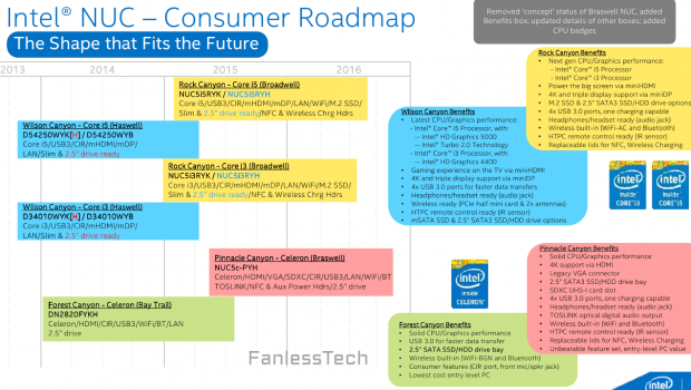 NUC-Roadmap (Bild: Fanlesstech, Quelle: Intel)
