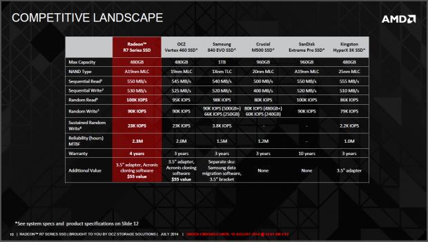 Leistung der Radeon-SSD im Vergleich (Bild: AMD)