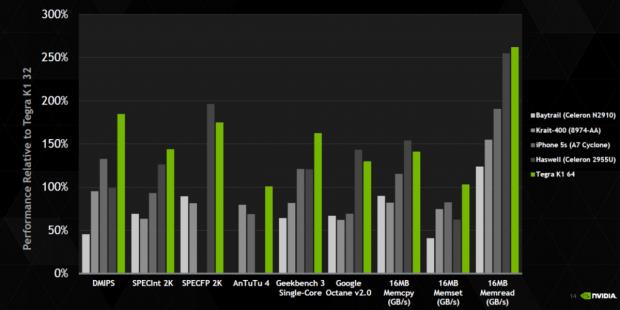 Nvidia schlägt in eigenen Benchmarks manchmal sogar einen kleinen Haswell. (Bild: Nvidia)