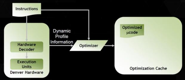 Die Optimierung ist Software, der Cache rechts liegt im Hauptspeicher. (Bild: Nvidia)