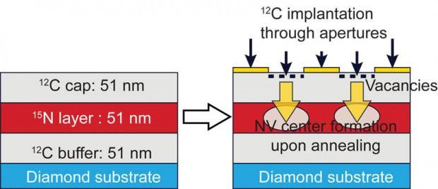 Schema des Prozesses, der die Fehlstellen im Material erzeugt (Bild: F.J. Heremans und D. Awschalom/U. Chicago und K. Ohno/UCSB)