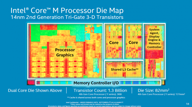 Intel stellt den Core M alias Broadwell-Y vor. (Folien: Intel)