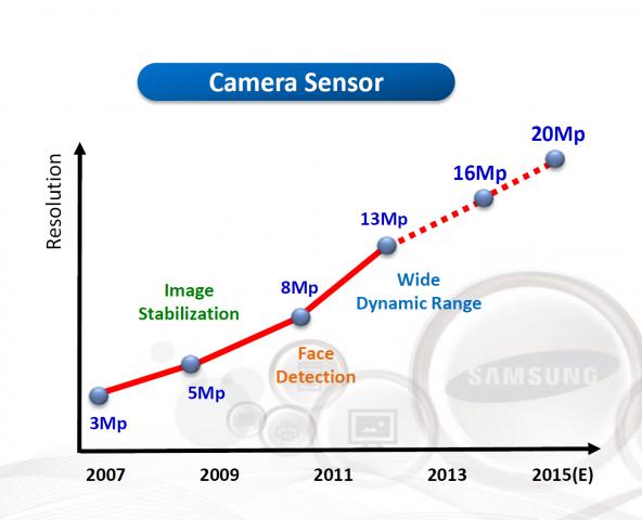 Entwicklung der Sensor-Auflösung von Smartphone-Kameras (Bild: Samsung)