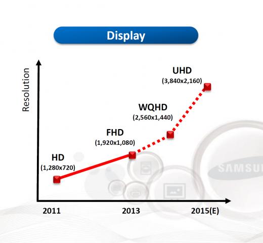 Entwicklung der Display-Auflösung von Smartphones (Bild: Samsung)