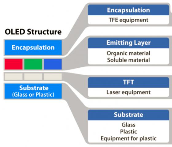 Aufbau einer OLED (Bild: Samsung)