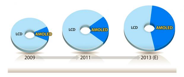OLEDs nehmen einen immer größeren Marktanteil ein. (Bild: Samsung)