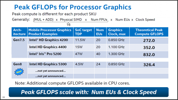 Intel Hd Graphics Gen7