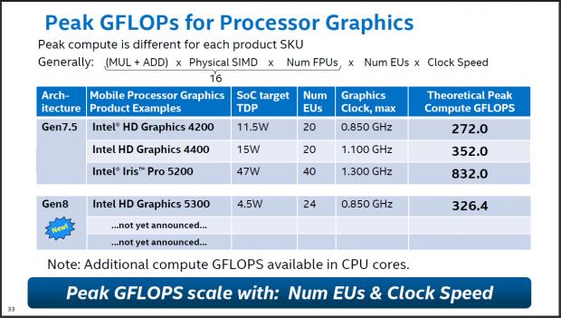 Rechenleistung der GPUs von Haswell und Broadwell (Folien: Intel)