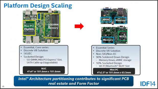 Mainboard für NUC (links) und neuer Formfaktor im Vergleich (Folien: Intel)
