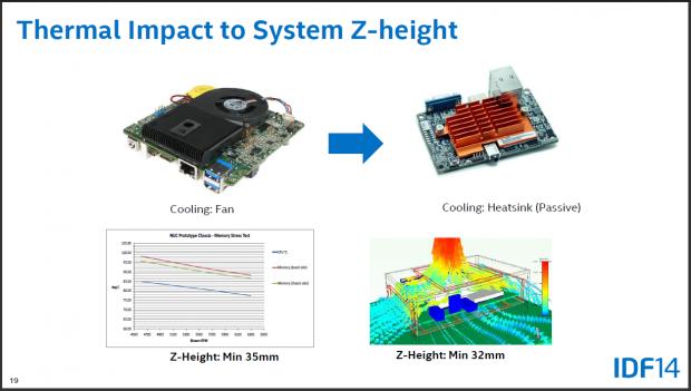 Passive Kühlung macht Mini-PCs dicker. (Folien: Intel)